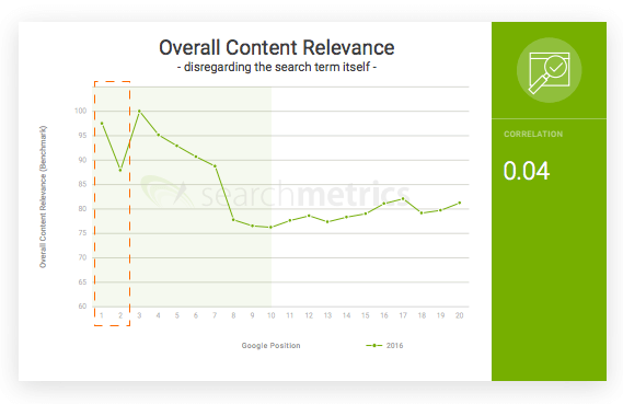 Searchmetrics Brand Factor
